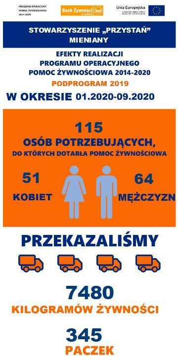 Bank Żywności 2020
